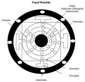 mening-of-mandala